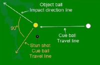 Billiards: The tangent line